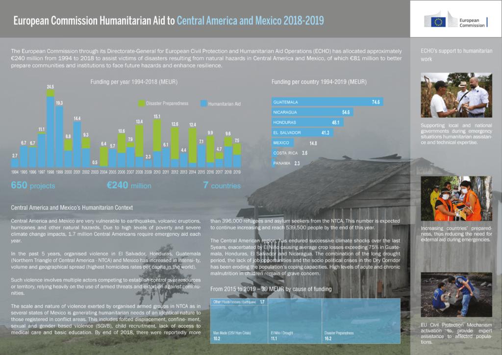 Infografía Ayuda Humanitaria CAM 2019