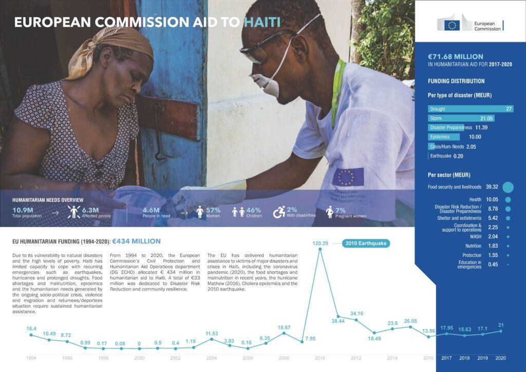 Infografía Haití 2020 UE